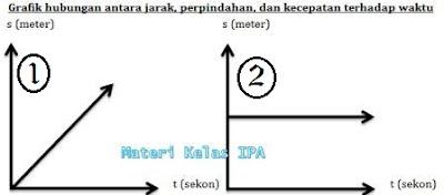 Grafik hubungan antara jarak, perpindahan, dan kecepatan terhadap waktu