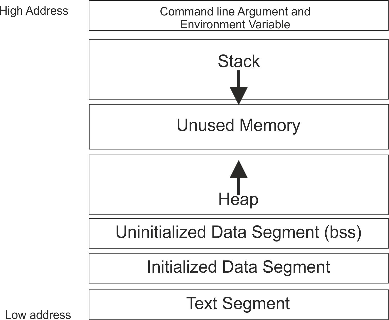 knavite linux memory layout test through c. Black Bedroom Furniture Sets. Home Design Ideas
