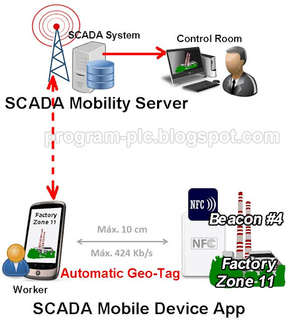 SCADA on Mobile Control System