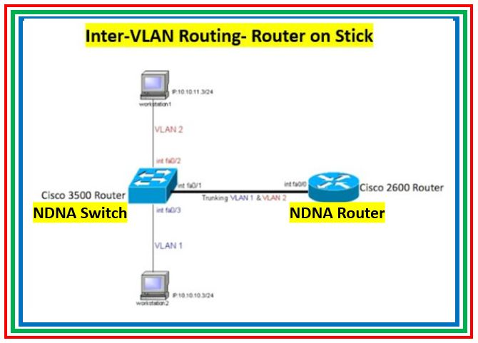 Switching Concept- Configuring Inter-VLAN Routing (Router on Stick)