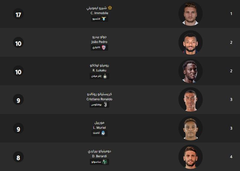 جدول ترتيب هدافي الدوري الايطالي اليوم 16-12-2019
