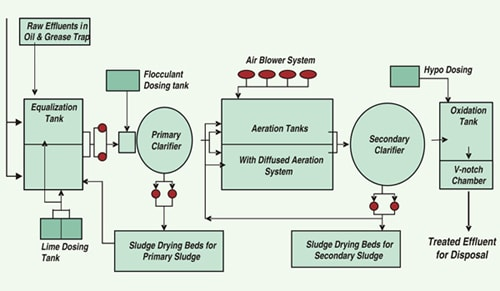 Flow diagram of effluent treatment plant (ETP)
