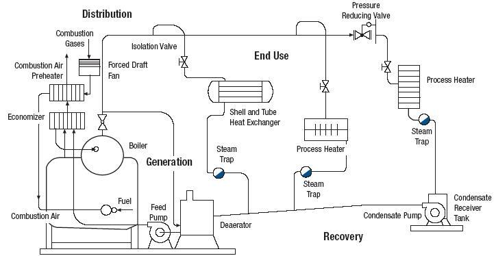 Basics of Marine Engineering: BOILER WATER