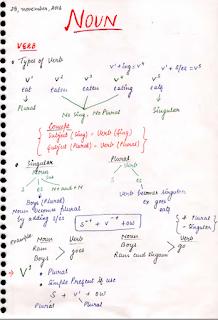 नाउन और केस पीडीऍफ़ इन हिंदी  | Noun And Case PDF in Hindi