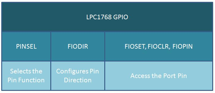ARM Cortex M3 LPC1768