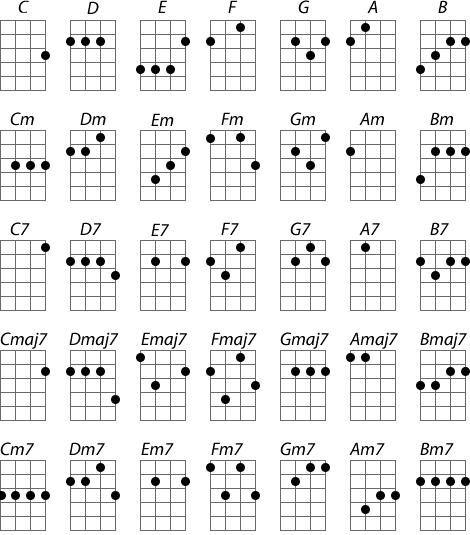 Ukulele u00bb Easy Ukulele Chords For Kids - Music Sheets, Tablature, Chords and Lyrics