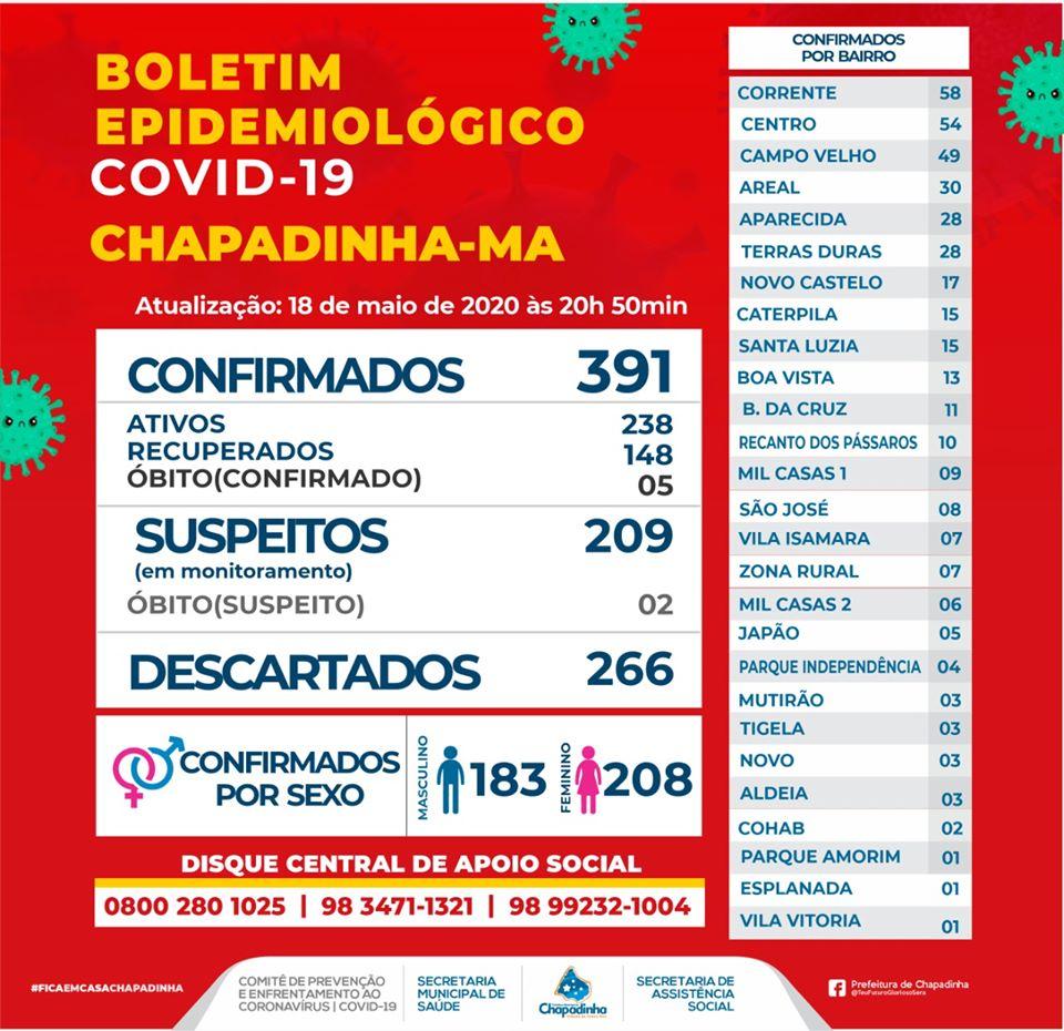 COVID-19: Chapadinha registra 391 casos de Coronavírus e 148 curados.