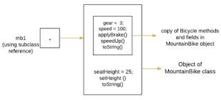 Akses pada kedua bagian method dan variabel dari definisi object oleh superclass ataupun subclass pada Java