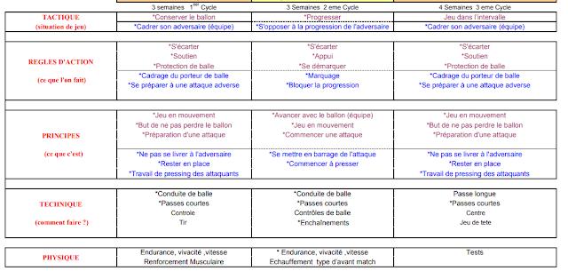 PROGRAMME ANNUEL D'ENTRAîNEMENT PDF CATEGORIE 18 ANS