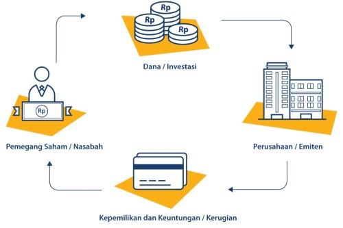 Cara Investasi Saham