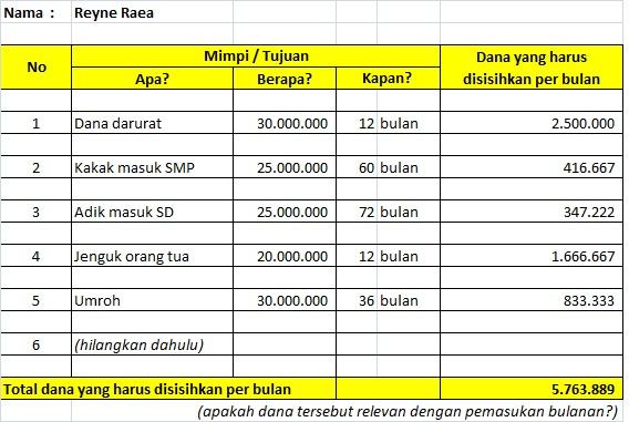 cara menyusun prioritas hidup pada kopdar investarian MAMI Surabaya