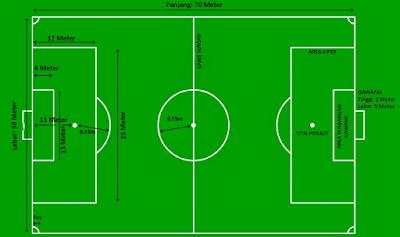 Ukuran Lapangan Sepak Bola Usia 12 Tahun