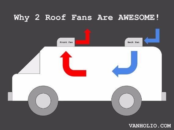 Why You Need 2 Roof Vent Fans On Your Van