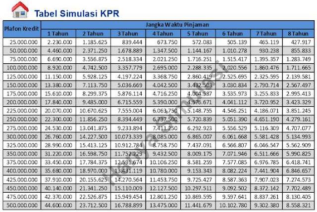 tabel-angsuran-kpr-bni-2019