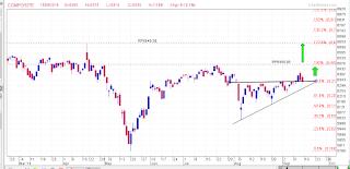 IHSG pattern ascending triangle