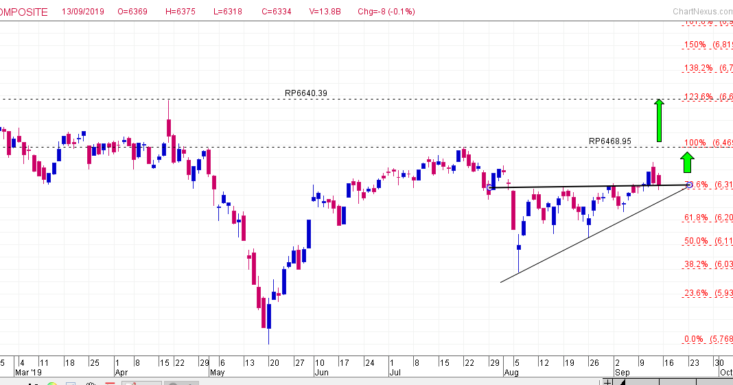 IHSG IHSG pattern ascending triangle - Rikopedia Research