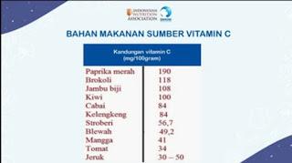 Bahan makanan sumber vitamin C