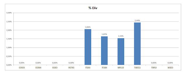 Gráfico dos Dividendos Acumulados da Carteira da Dividendos
