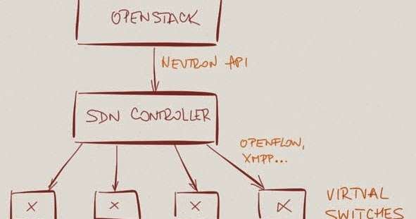 Does a Cloud Orchestration System Need an Underlying SDN