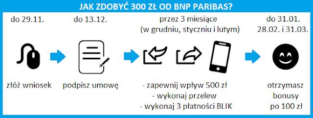 """Terminarz promocji """"Premia na zapas"""" w BNP Paribas"""