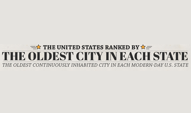The United States Ranked by the Oldest City in Each State