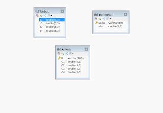 rancang database spk