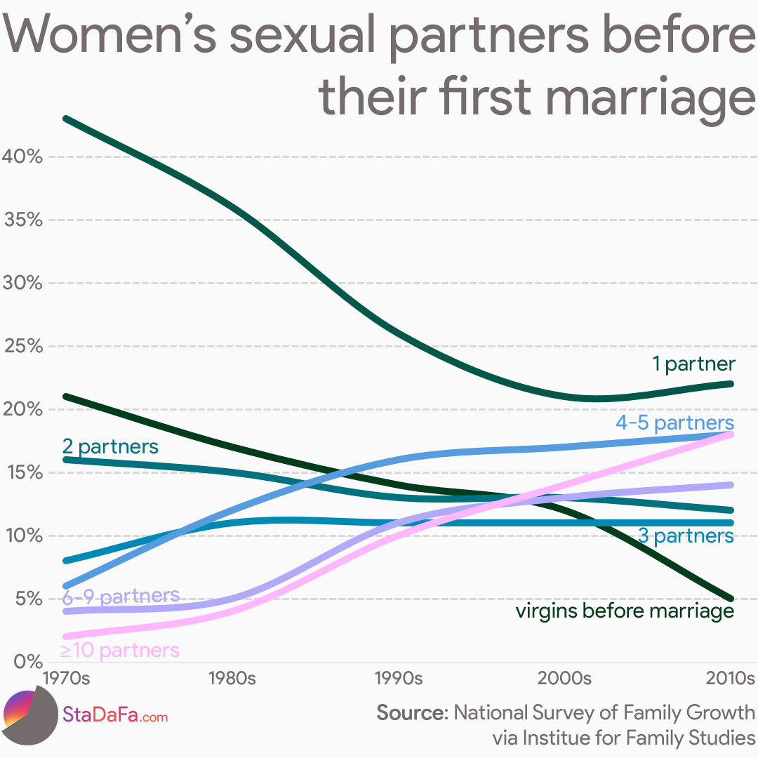 Women's number of sexual partners before their fist marriage over the years