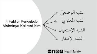 syibeh wadl'iy, syibeh ma'nawi, syibeh isti'mali dan syibeh iftiqari.