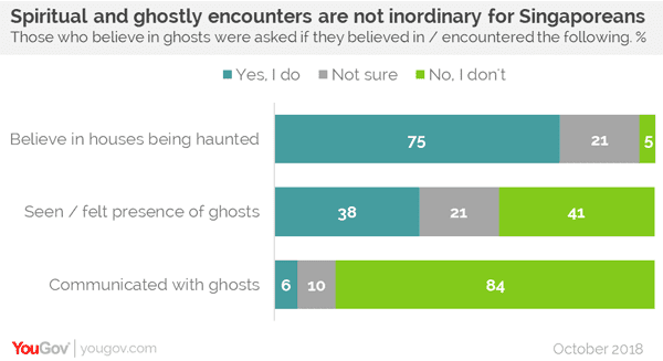 Two out of three Singaporeans Believe in Ghosts