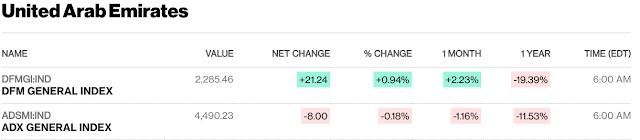 European, Middle Eastern & African Stocks - Bloomberg #UAE #Kuwait #Israel #Qatar close