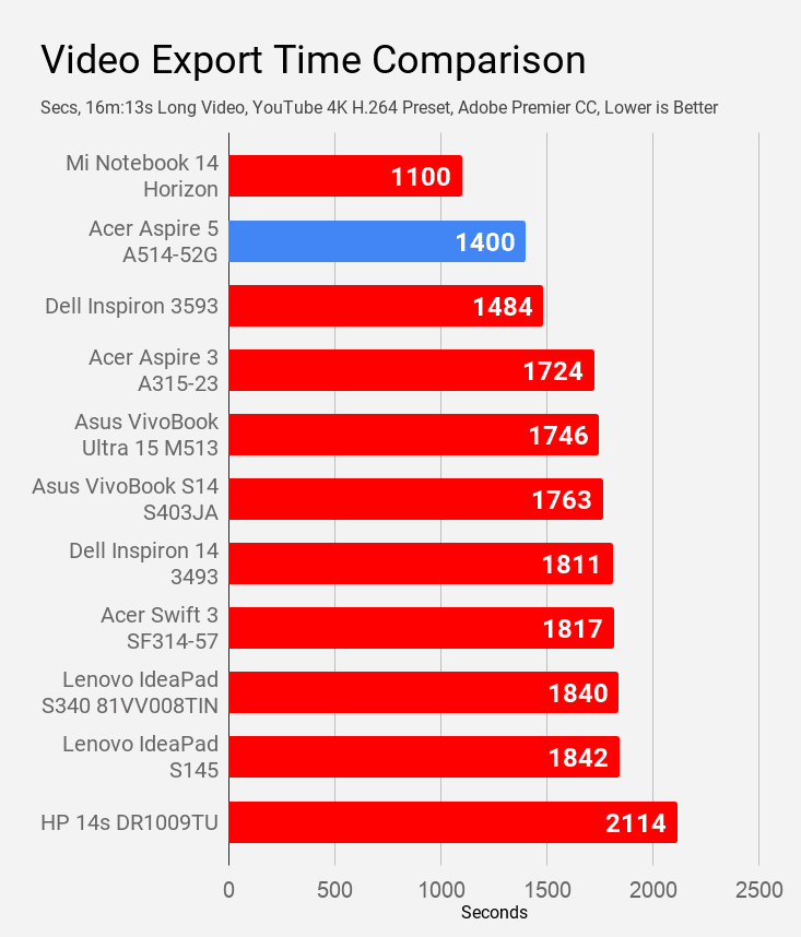 Acer Aspire 5 A514-52G video export time compared with other laptops of same price.