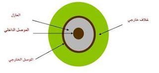 التركيب الأساسي  للكيبل المحوري