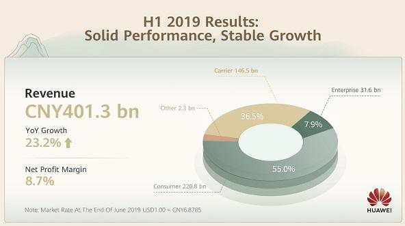 Huawei Revenue Report - H1, 2019