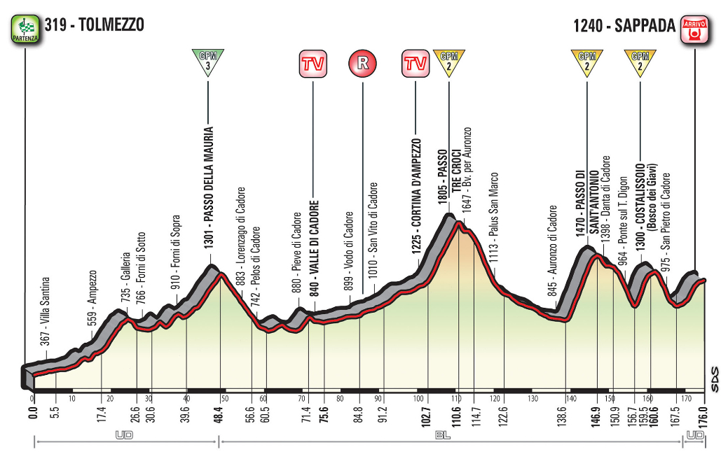 Rojadirecta GIRO d'Italia 2018 Diretta TV: arrivo in salita Sappada Streaming Rai Live Ciclismo, Tappa 15 Dolomiti