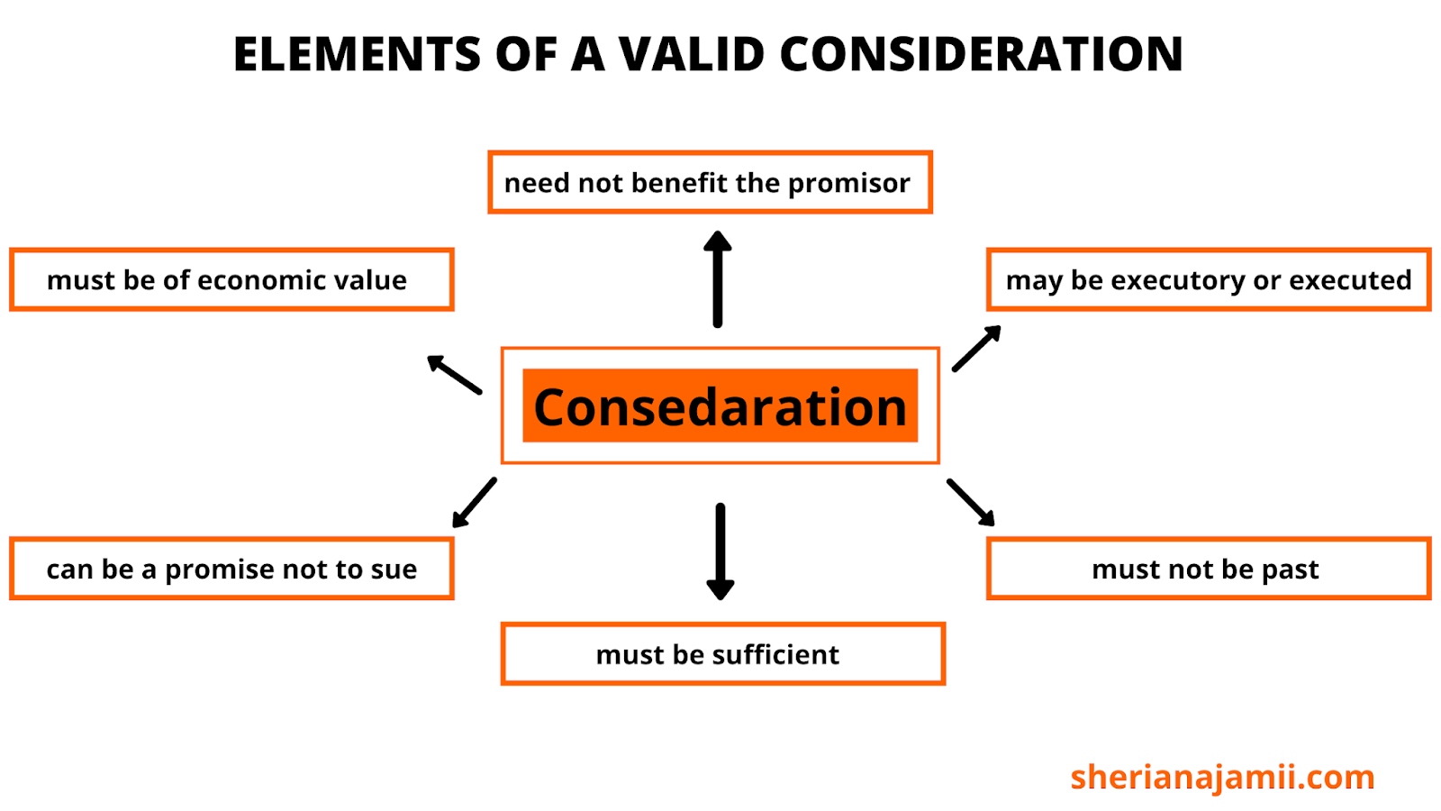Elements of valid consideration in contract law