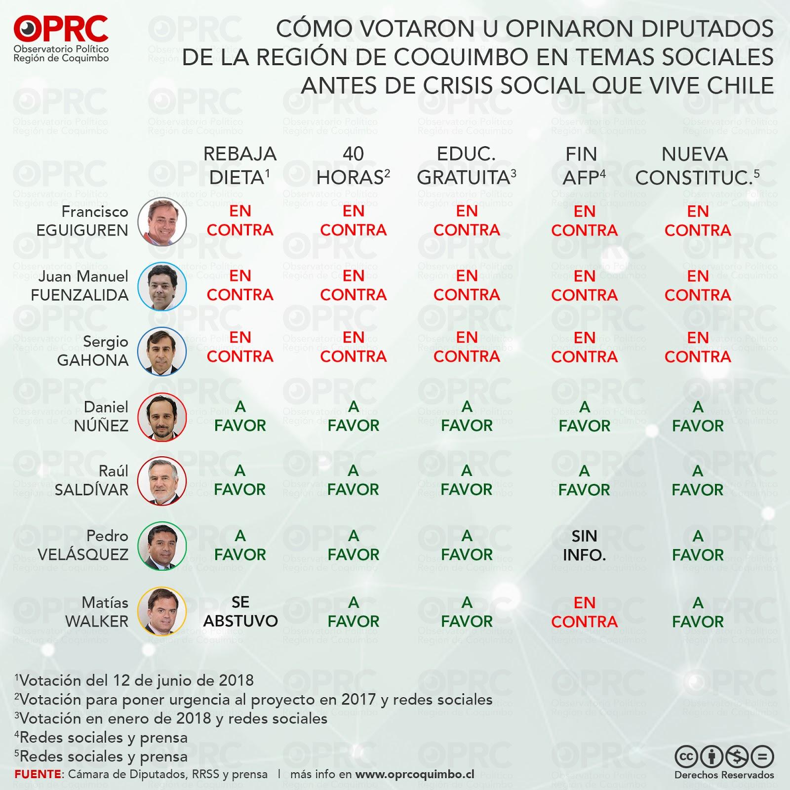 Opinión de Diputados Región de Coquimbo en temas sociales antes de crisis social octubre 2019