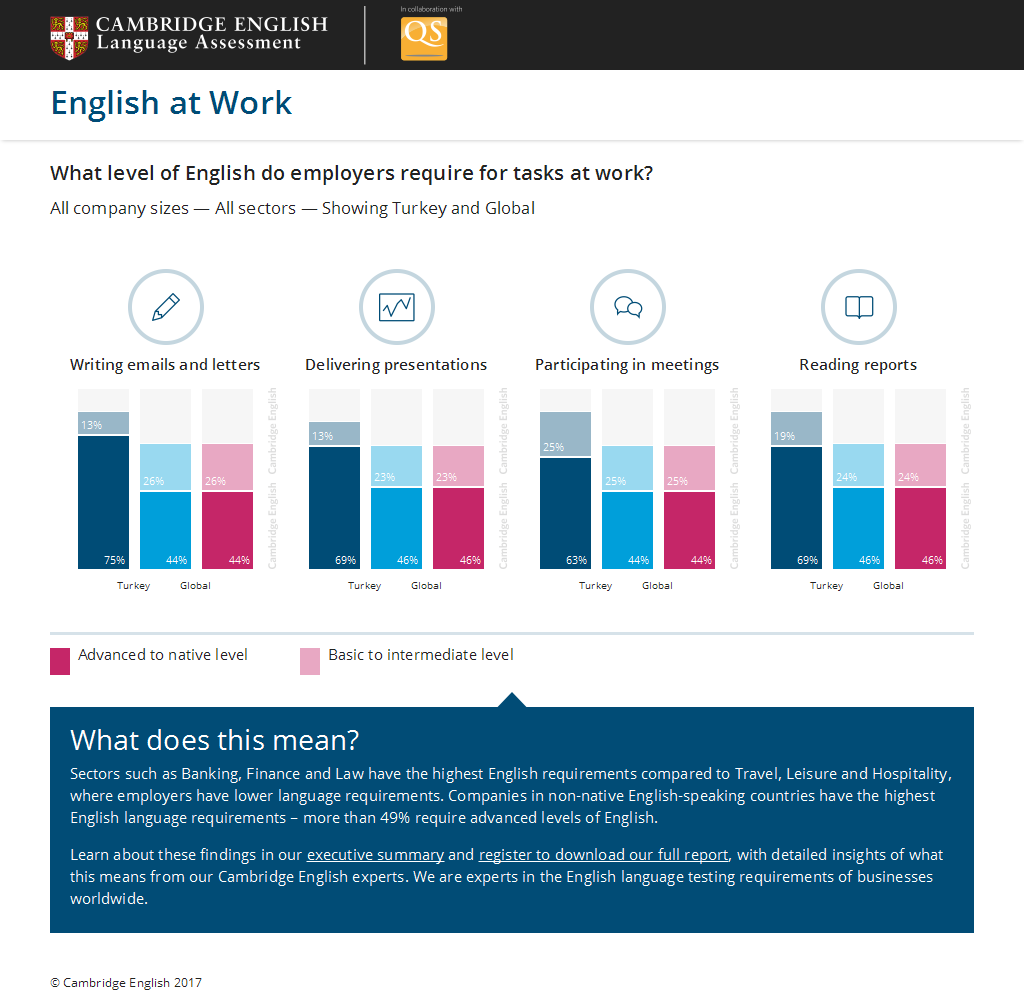 English at Work: Global Analysis of Language Skills in the Workplace by Cambridge English Language Assessment