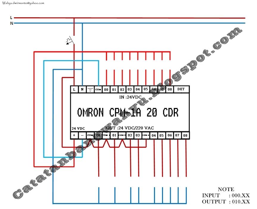 Catatan si wahyu pengertian plc omron cpm 1a untuk bisa mengubah memori status masukan tersebut diperlukan sumber tegangan sebagai pemicu masukan pada plc omron cpm1a telah tersedia sumber tegangan ccuart Images