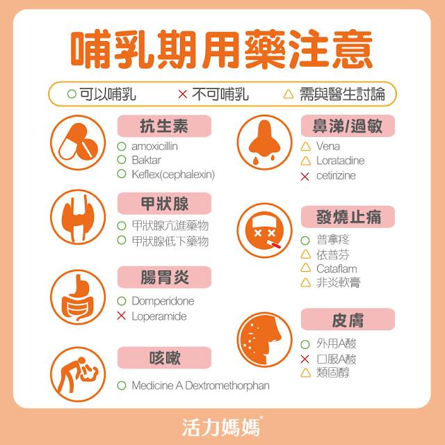 哺乳期用藥注意事項