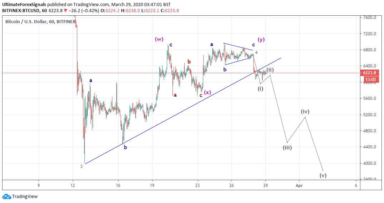 BTC/USD 15 Min