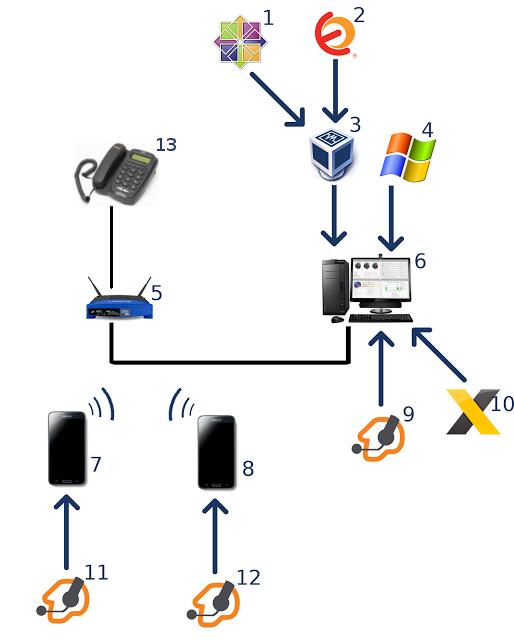 Fp kanarias elementos de hardware y software en una for Elementos de hardware