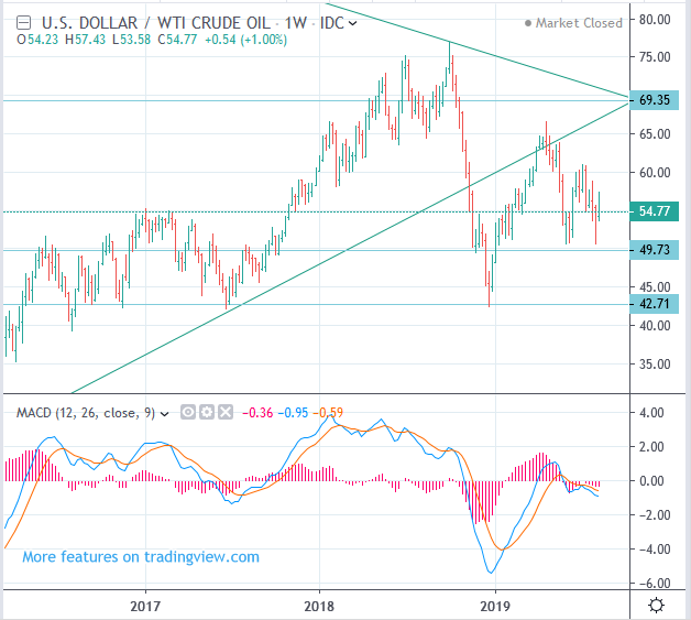 WTI Trading strategy today, CME NYMEX: CL - August 8, 2019 ~