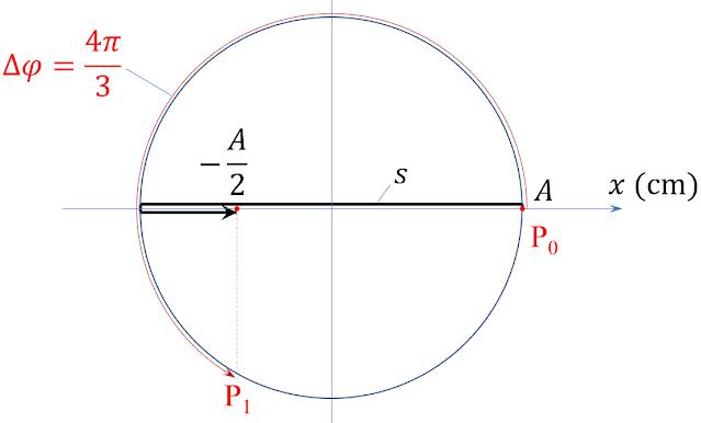 Đường tròn pha liên hệ quãng đường và độ tăng pha của con lắc đơn - Giải chi tiết đề lý 2020