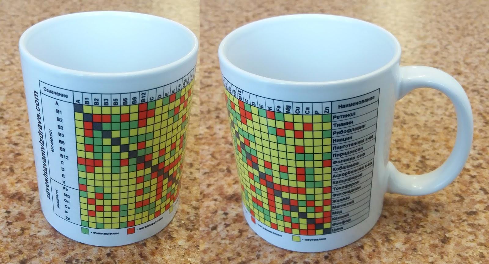 Чаша съвместимост на витамини и минерали