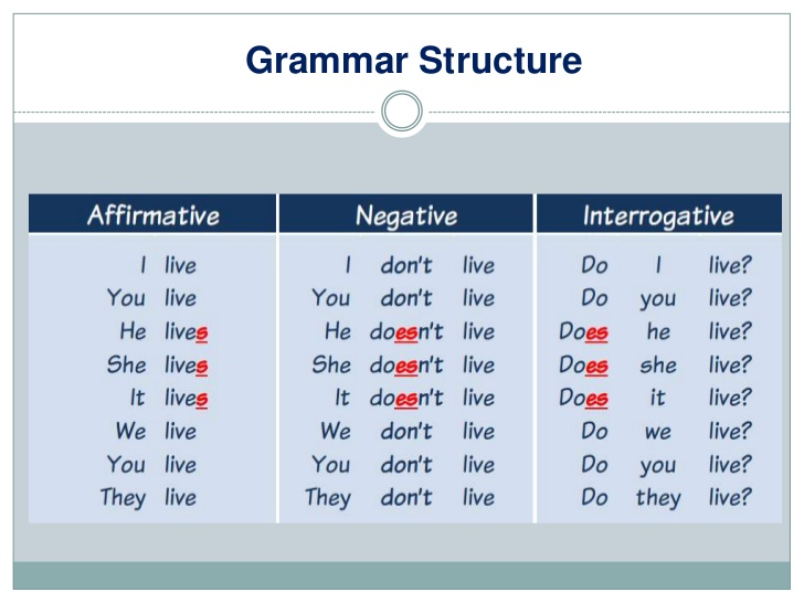 Mrs Rania's e-class: Class E: Unit 4, Grammar. Simple ...