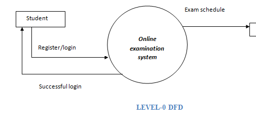 Draw a DFD upto 2nd level for Online Examination System of an