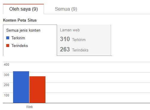 gunakan sitemap atom dan rss untuk perbanyak link index mesin
