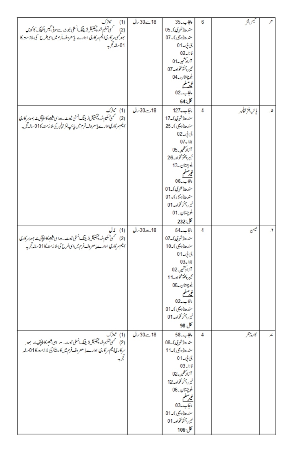 Latest Military Engineer Services MES Jobs 2021 Advertisement