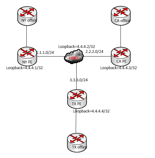 implementing mikrotik mpls vpls setup for three offices
