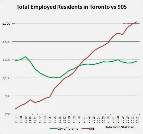 Royal LePage Report Says No Condo Bubble In Toronto